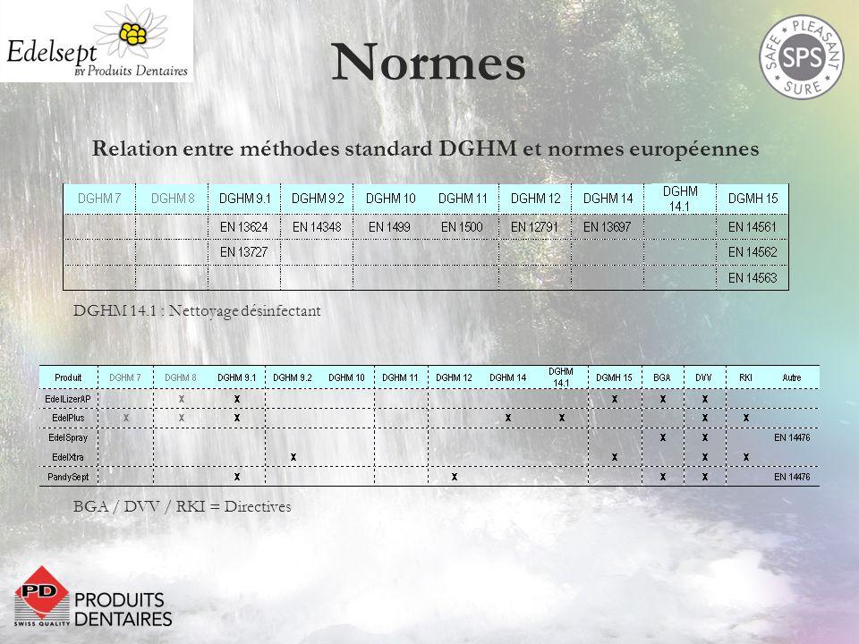 Normes Relation entre méthodes standard DGHM et normes européennes