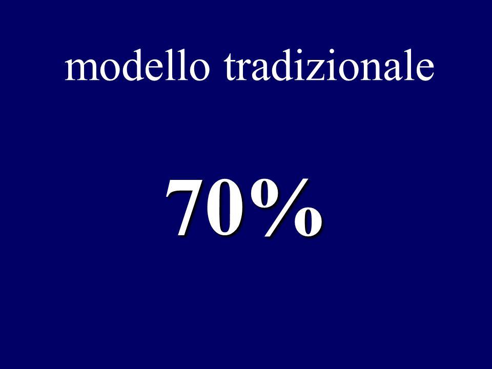 modello tradizionale 70%