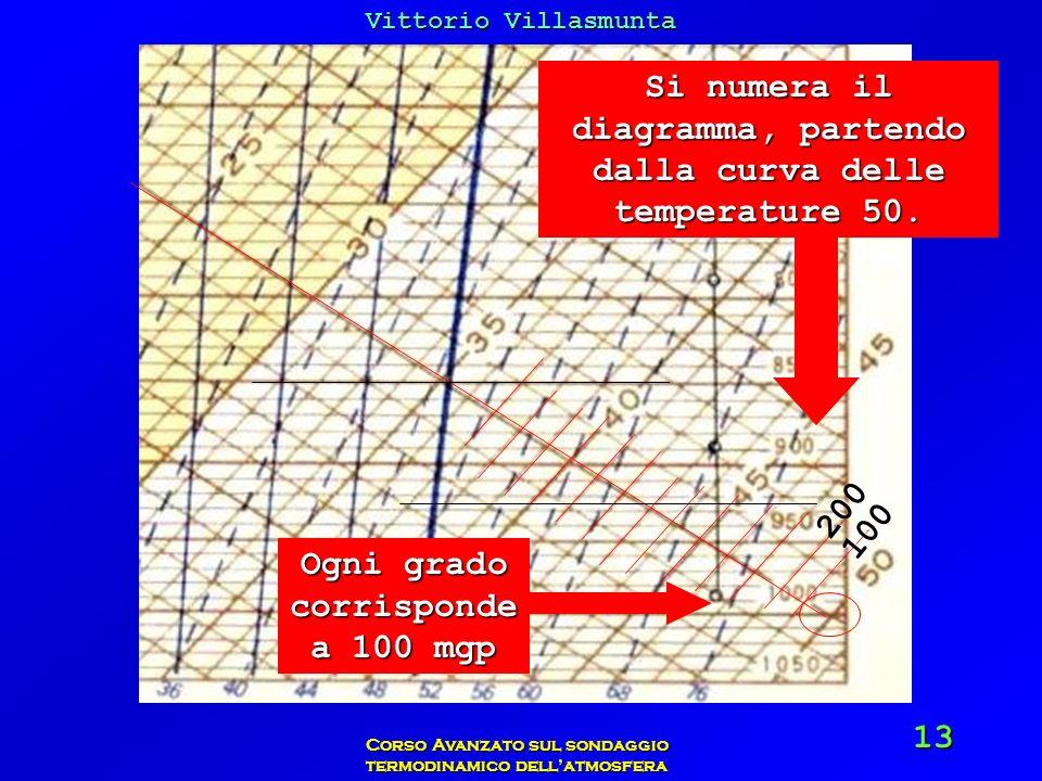 Si numera il diagramma, partendo dalla curva delle temperature 50.
