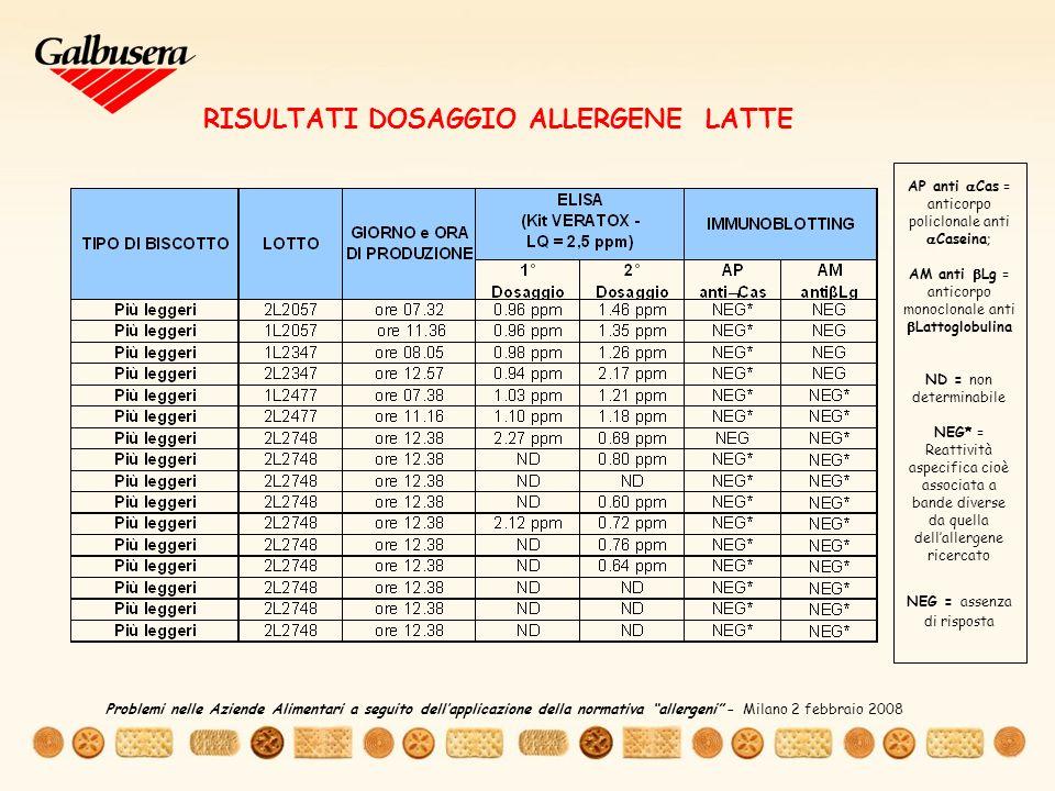 RISULTATI DOSAGGIO ALLERGENE LATTE