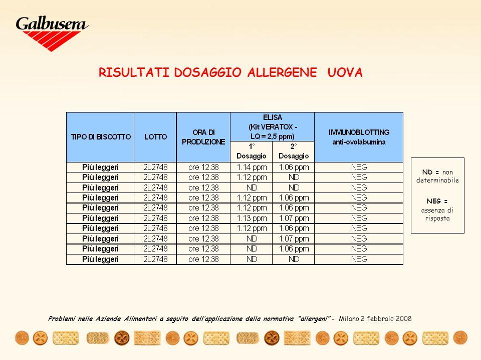 RISULTATI DOSAGGIO ALLERGENE UOVA
