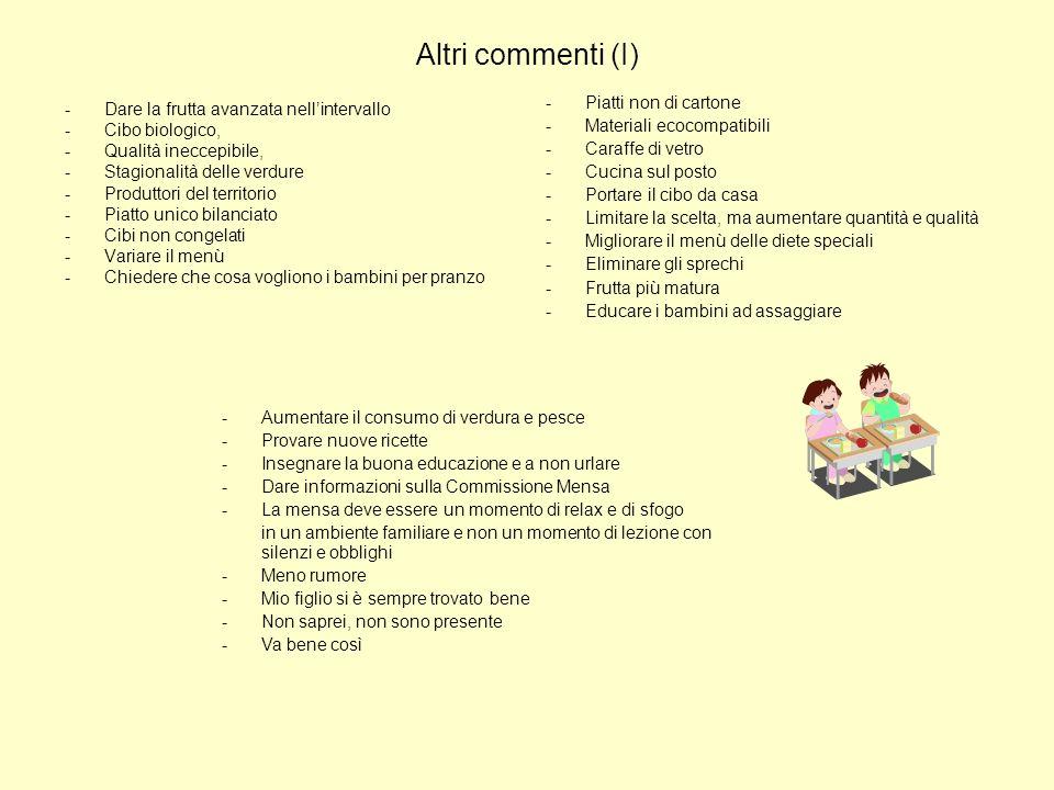 Altri commenti (I) Piatti non di cartone Materiali ecocompatibili