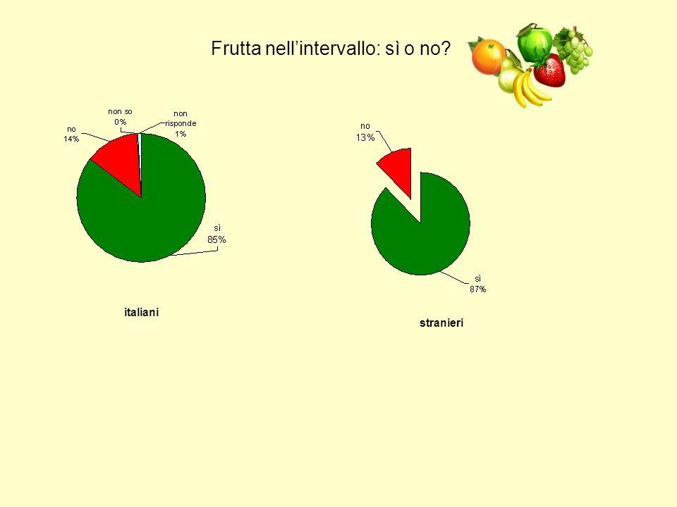 Frutta nell'intervallo: sì o no