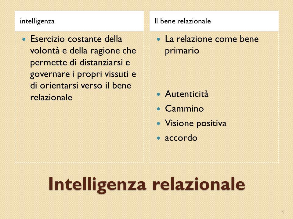 Intelligenza relazionale