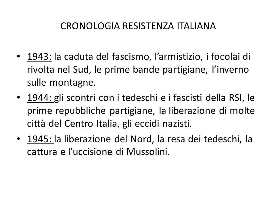 CRONOLOGIA RESISTENZA ITALIANA
