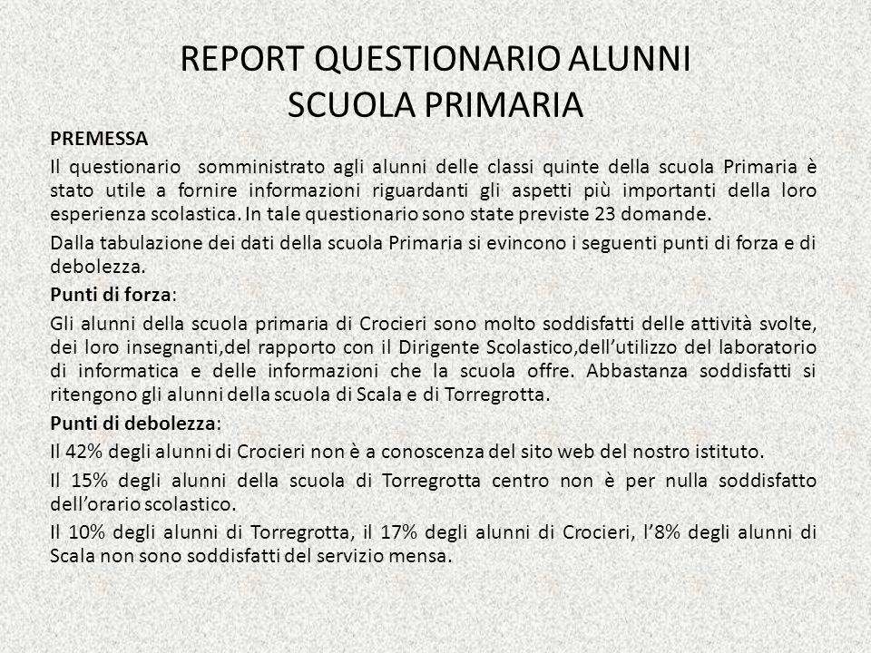 REPORT QUESTIONARIO ALUNNI SCUOLA PRIMARIA