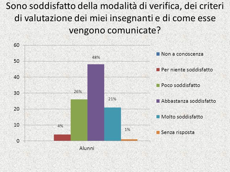 Sono soddisfatto della modalità di verifica, dei criteri di valutazione dei miei insegnanti e di come esse vengono comunicate