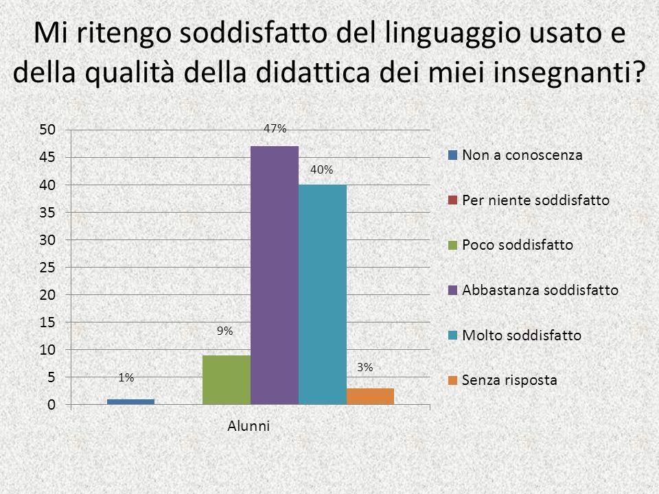 Mi ritengo soddisfatto del linguaggio usato e della qualità della didattica dei miei insegnanti