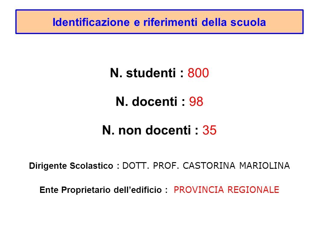 Identificazione e riferimenti della scuola