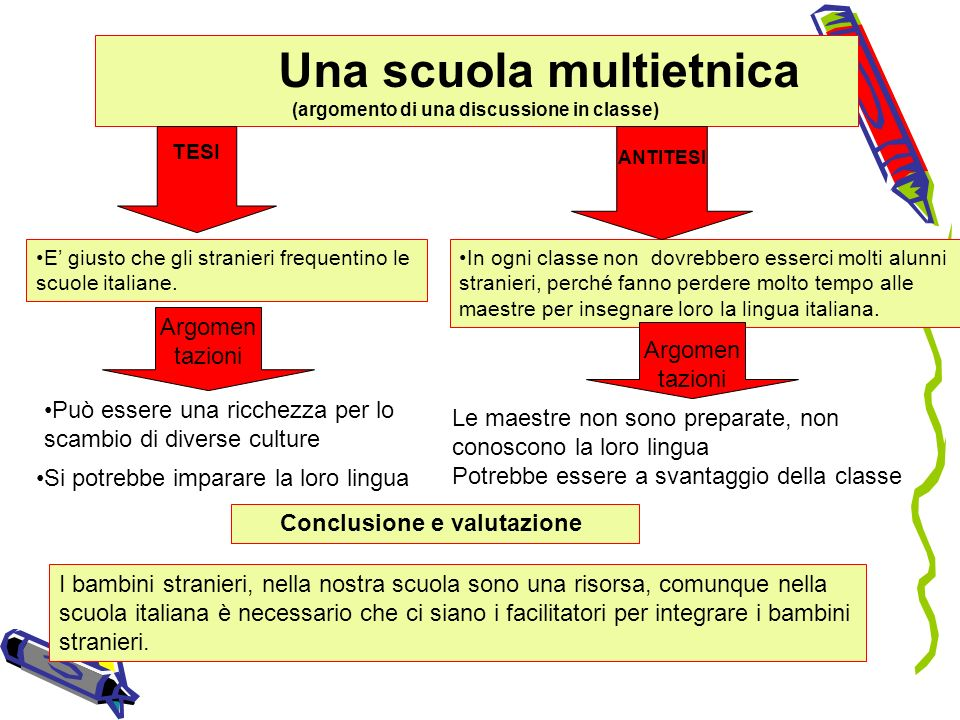 Una scuola multietnica (argomento di una discussione in classe)