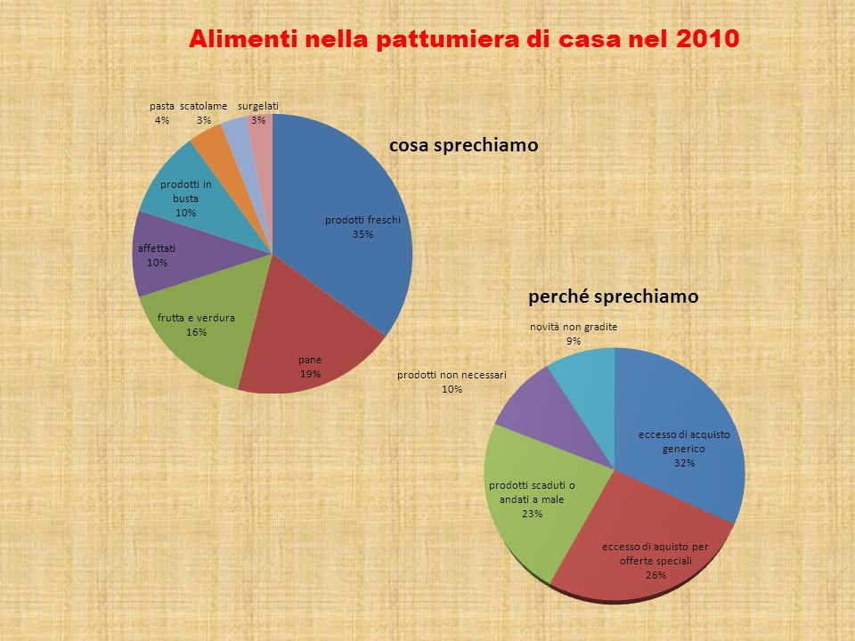 Alimenti nella pattumiera di casa nel 2010