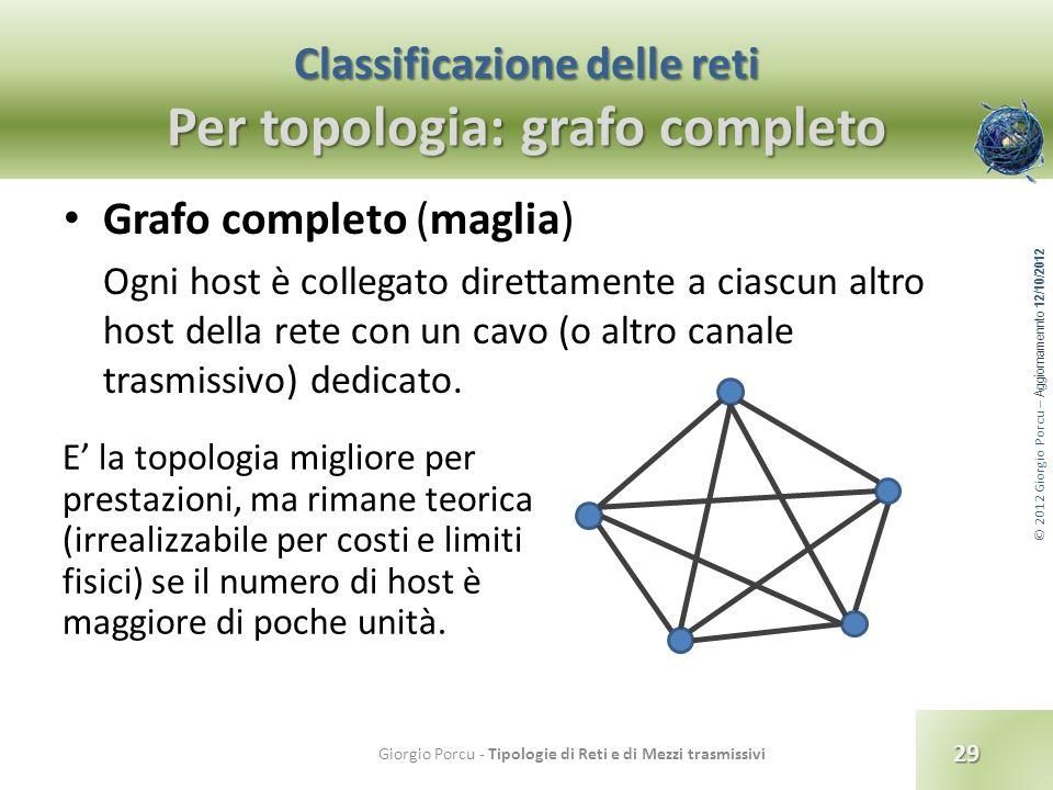 Classificazione delle reti Per topologia: grafo completo