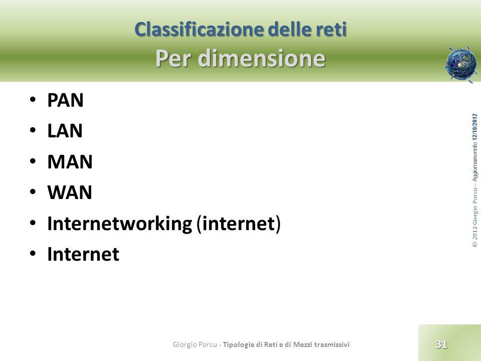 Classificazione delle reti Per dimensione