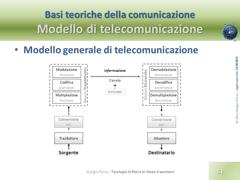 Basi teoriche della comunicazione Modello di telecomunicazione