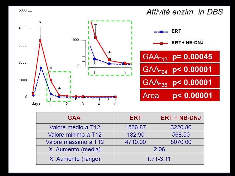 Attività enzim.-in-DBS-