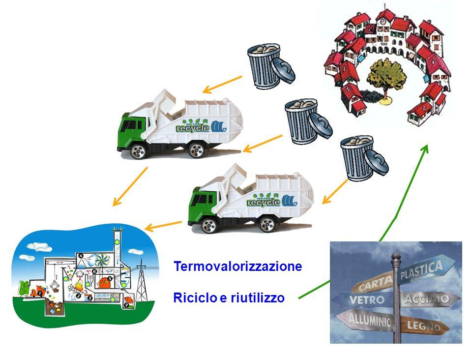 Termovalorizzazione Riciclo e riutilizzo