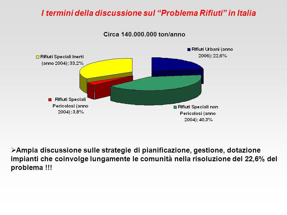 I termini della discussione sul Problema Rifiuti in Italia
