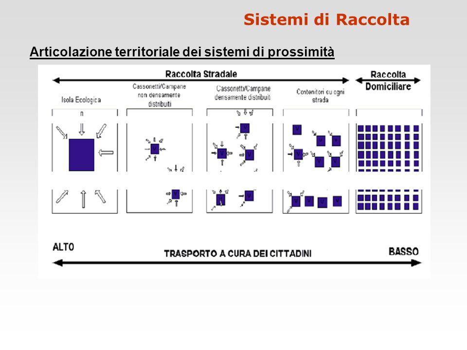 Articolazione territoriale dei sistemi di prossimità
