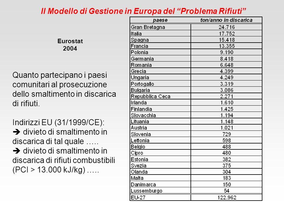 Il Modello di Gestione in Europa del Problema Rifiuti