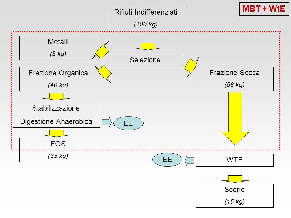 MBT + WtE Rifiuti Indifferenziati Metalli Selezione Frazione Organica