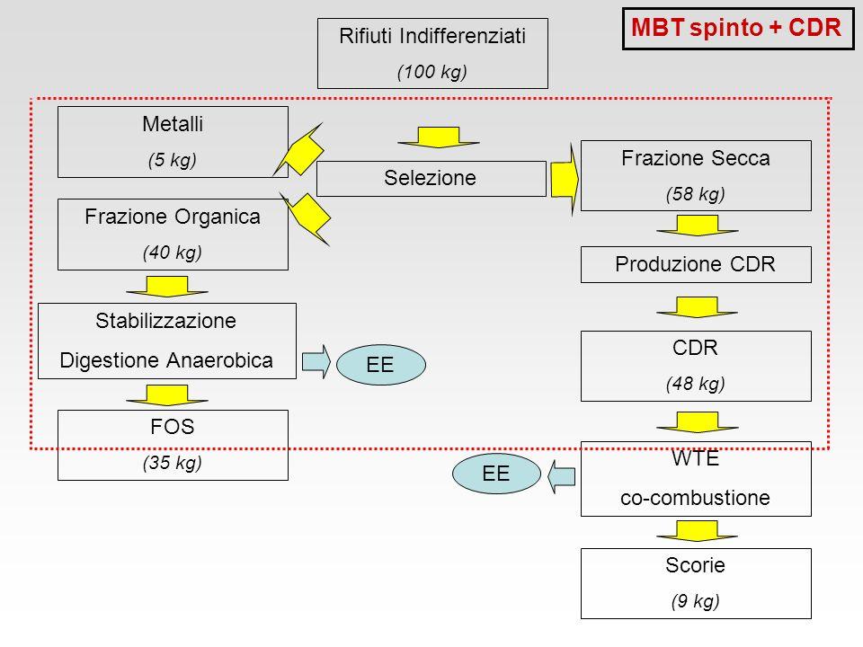 MBT spinto + CDR Rifiuti Indifferenziati Metalli Frazione Secca