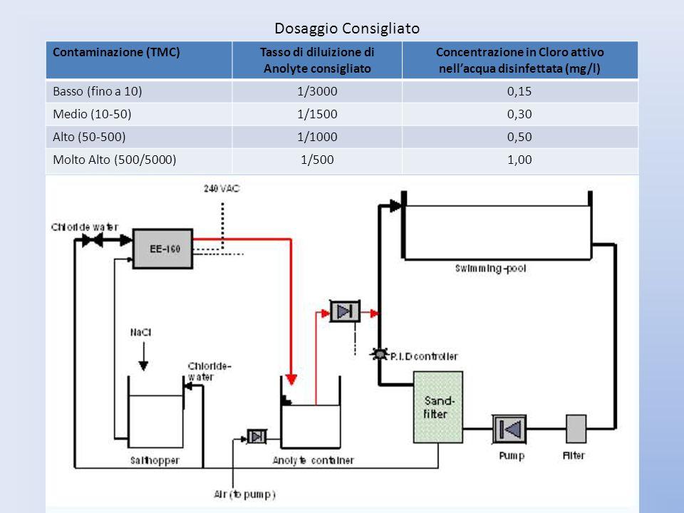 Dosaggio Consigliato Contaminazione (TMC)