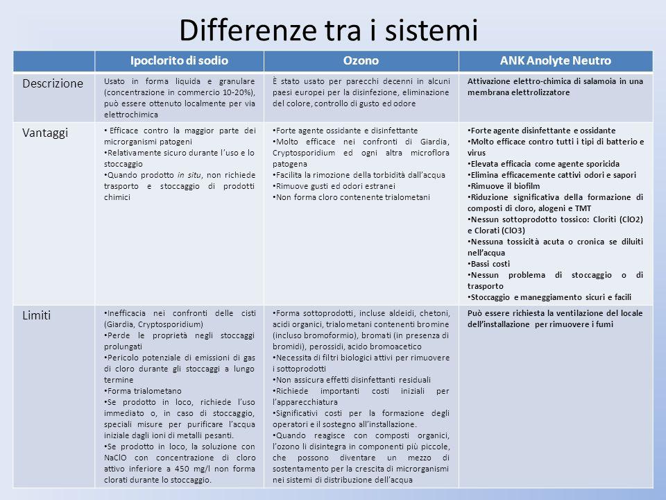 Differenze tra i sistemi