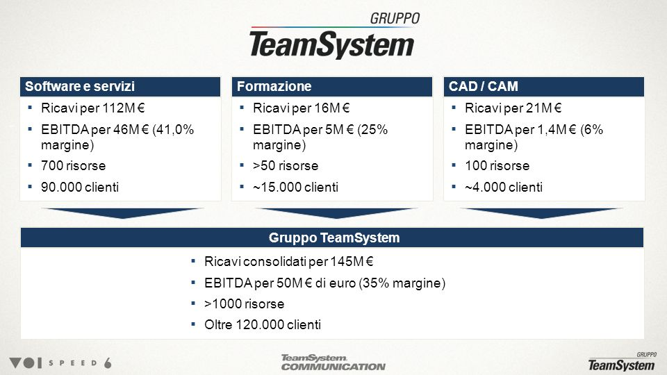Ricavi consolidati per 145M €