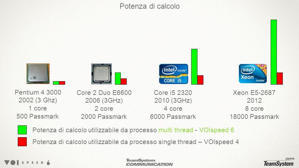 Potenza di calcolo Pentium 4 3000 2002 (3 Ghz) 1 core 500 Passmark