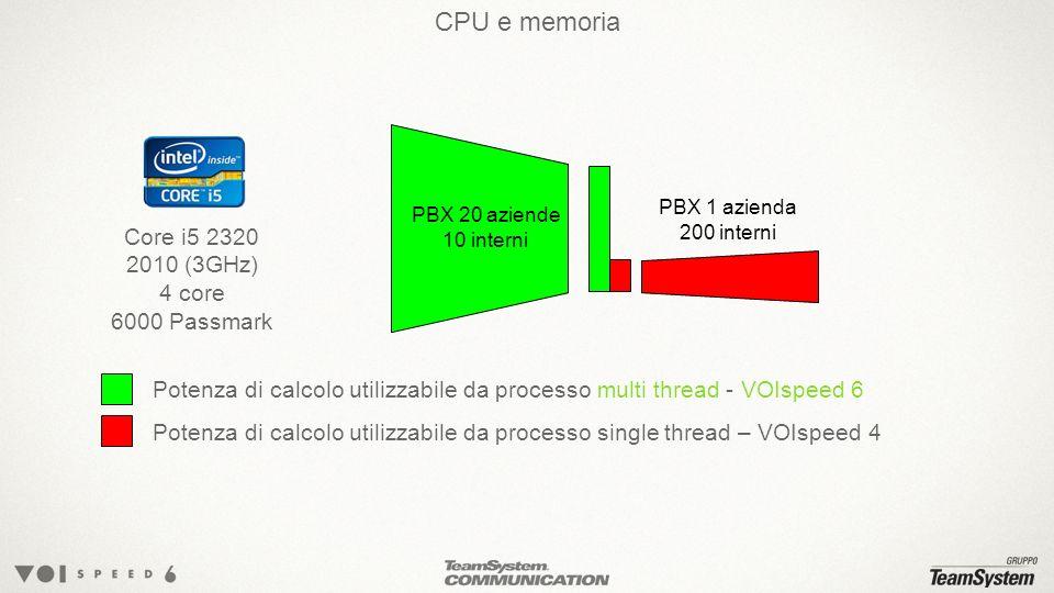 CPU e memoria Core i5 2320 2010 (3GHz) 4 core 6000 Passmark