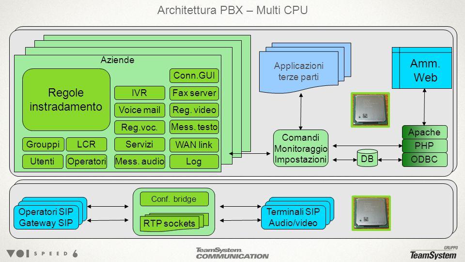 Architettura PBX – Multi CPU