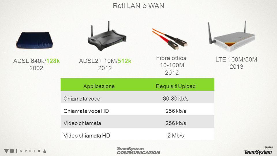 Reti LAN e WAN Fibra ottica 10-100M 2012 ADSL 640k/128k 2002