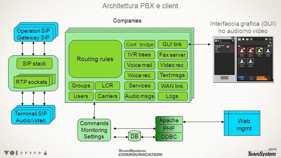 Architettura PBX e client