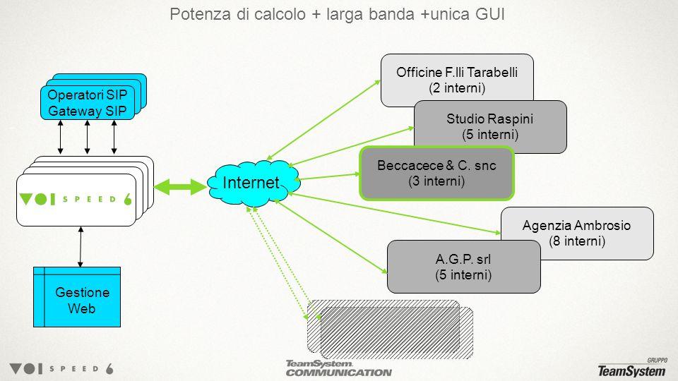 Potenza di calcolo + larga banda +unica GUI
