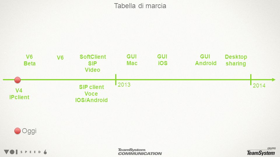Tabella di marcia Oggi V6 Beta V6 SoftClient SIP Video GUI Mac GUI iOS