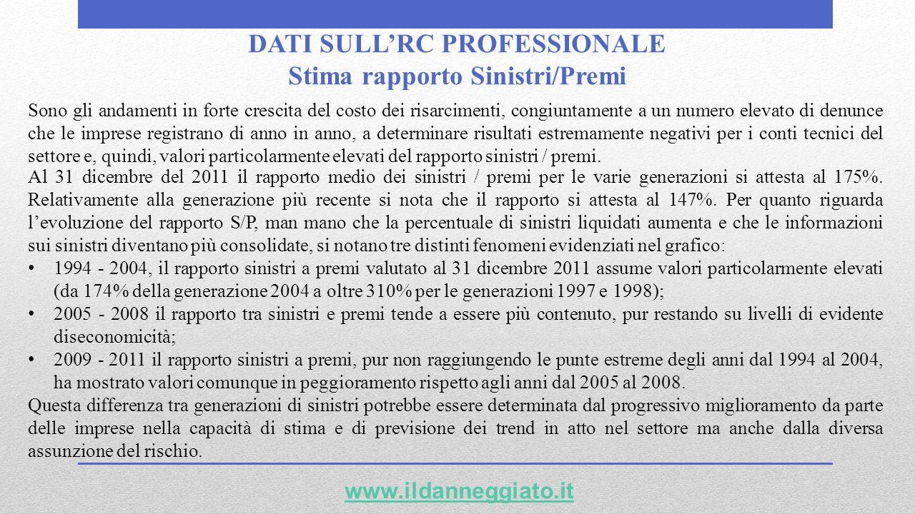 DATI SULL'RC PROFESSIONALE Stima rapporto Sinistri/Premi