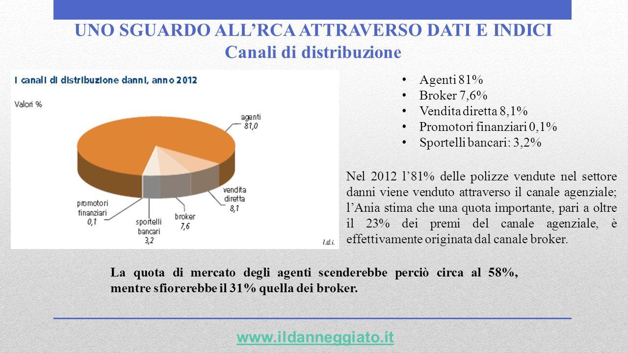 UNO SGUARDO ALL'RCA ATTRAVERSO DATI E INDICI Canali di distribuzione
