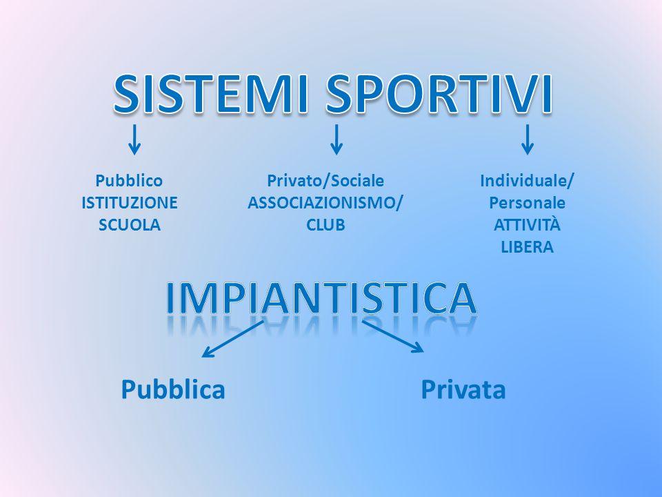 SISTEMI SPORTIVI IMPIANTISTICA Pubblica Privata Pubblico ISTITUZIONE