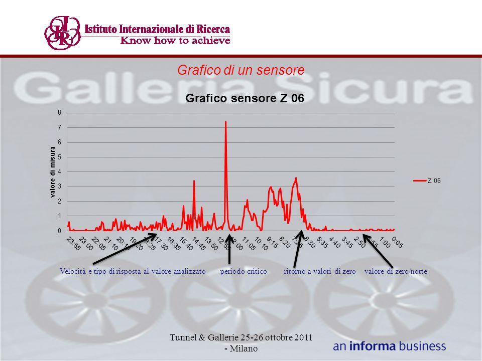 Tunnel & Gallerie 25-26 ottobre 2011 - Milano