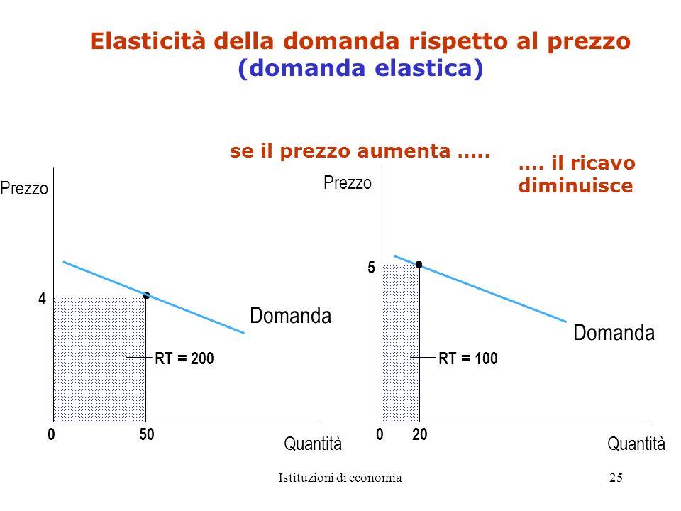 Elasticità della domanda rispetto al prezzo (domanda elastica)