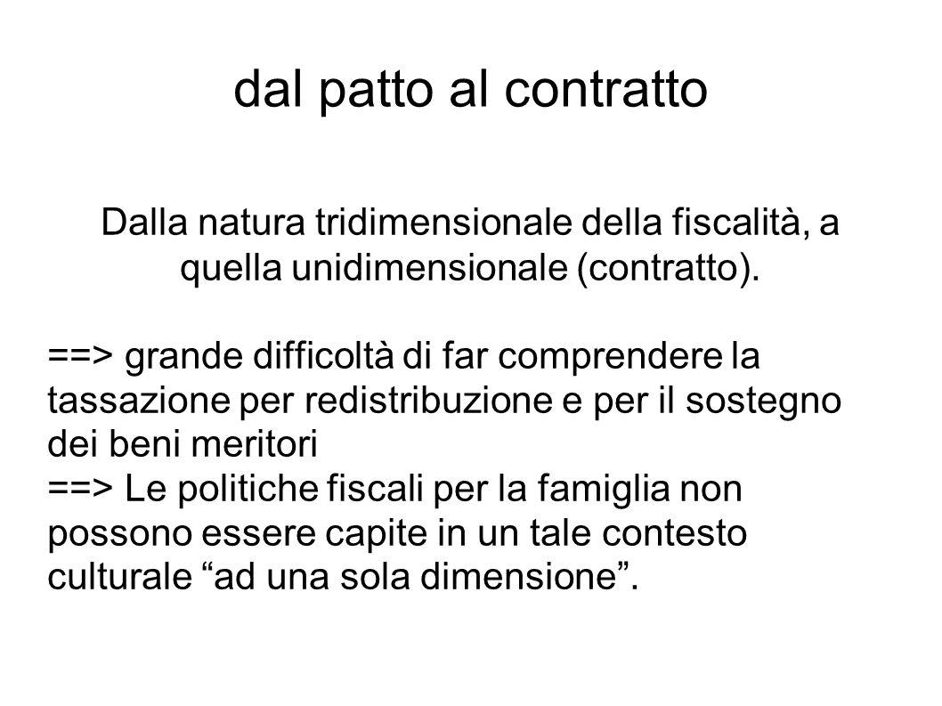 dal patto al contratto Dalla natura tridimensionale della fiscalità, a quella unidimensionale (contratto).