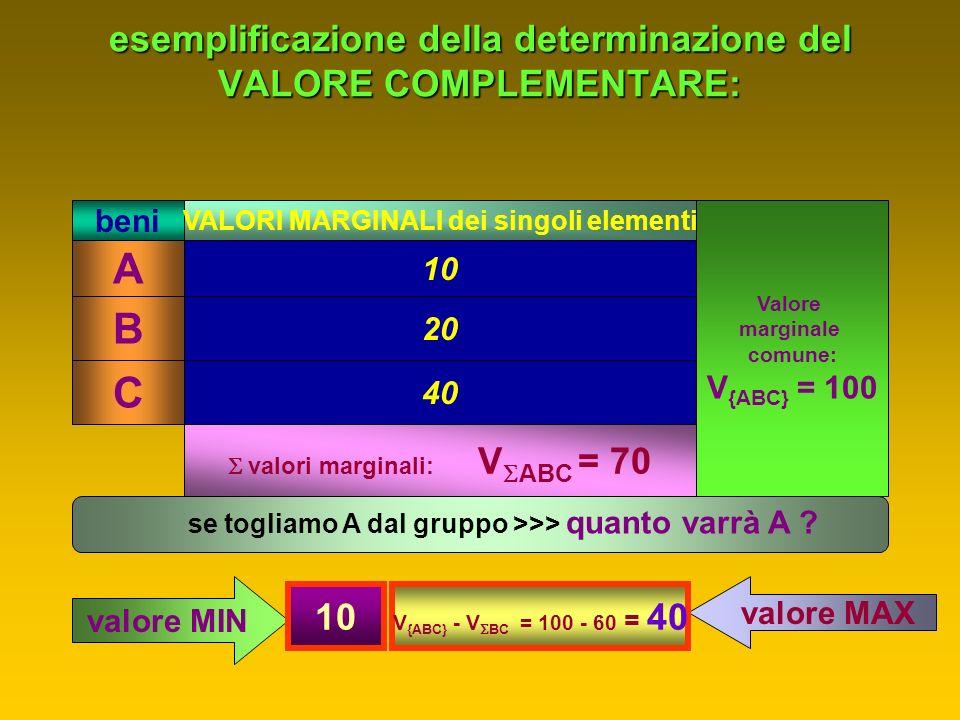 esemplificazione della determinazione del VALORE COMPLEMENTARE: