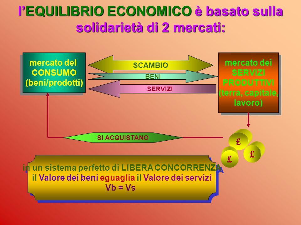 l'EQUILIBRIO ECONOMICO è basato sulla solidarietà di 2 mercati: