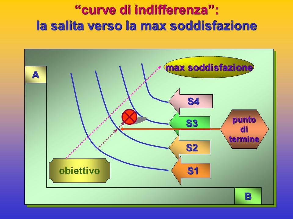 curve di indifferenza : la salita verso la max soddisfazione