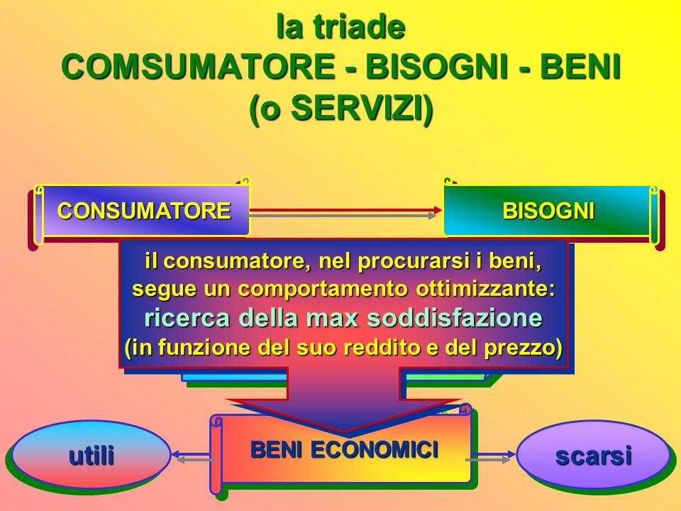 la triade COMSUMATORE - BISOGNI - BENI (o SERVIZI)