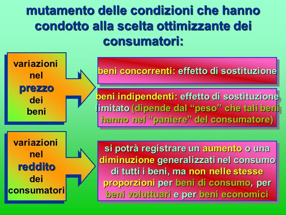 mutamento delle condizioni che hanno condotto alla scelta ottimizzante dei consumatori: