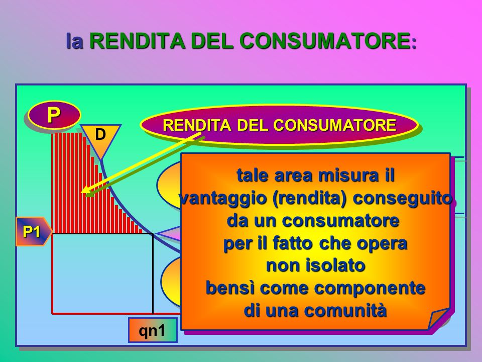 la RENDITA DEL CONSUMATORE: