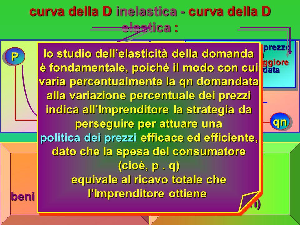curva della D inelastica - curva della D elastica :