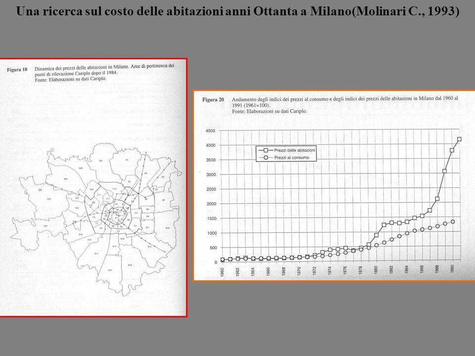 Una ricerca sul costo delle abitazioni anni Ottanta a Milano(Molinari C., 1993)
