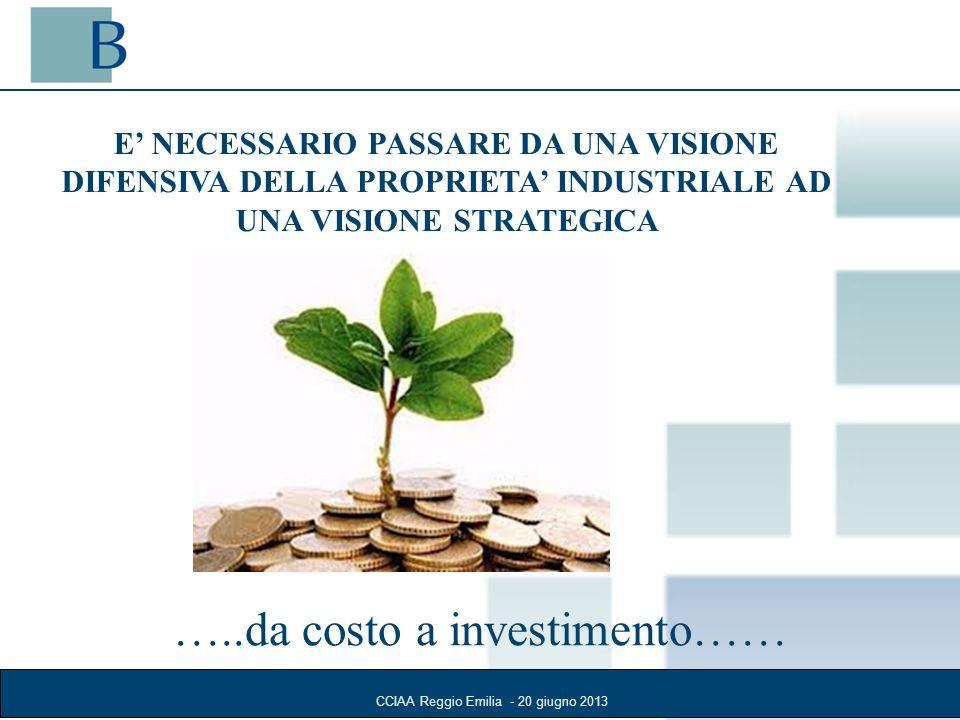 …..da costo a investimento……